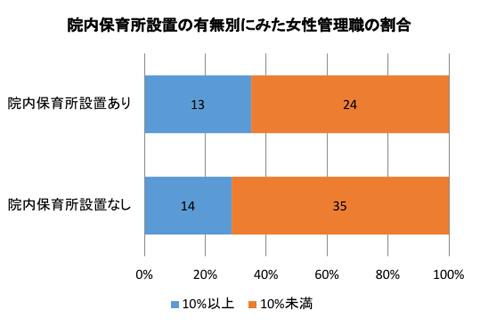 院内保育所設置の有無別にみた女性管理職の割合